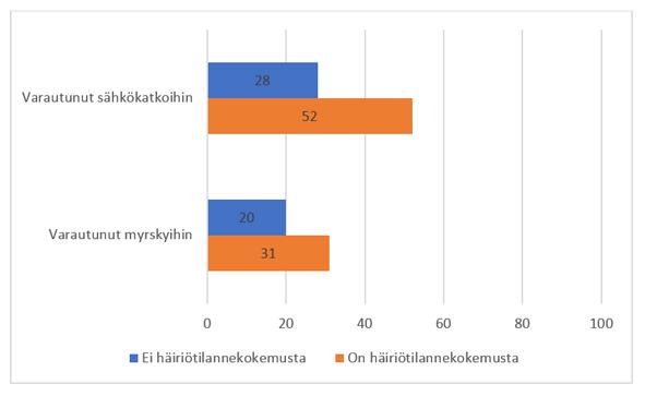 Kuvio 2: Häiriötilannekokemusten ja varautumisen välinen riippuvuus liittyen sähkökatkoihin ja myrskyihin (%)