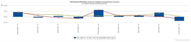 Sähköteknisten tuotteiden tukkumyynti Q1: laskua 3,6 %